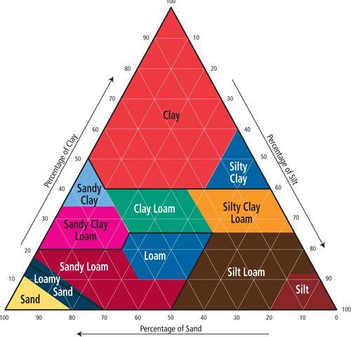 Identify Your Soil Type – Jar Test