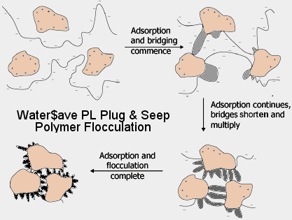 Polymer Innovations - Water$ave Plug and Seep FAQs